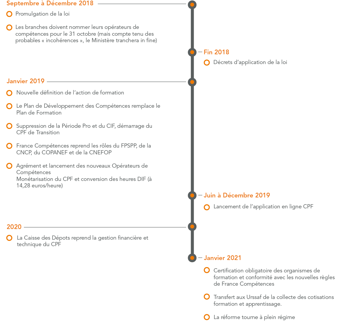 Calendrier réforme formation