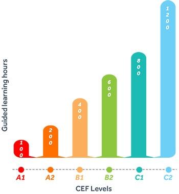 Formation linguistique : échelle ALTE