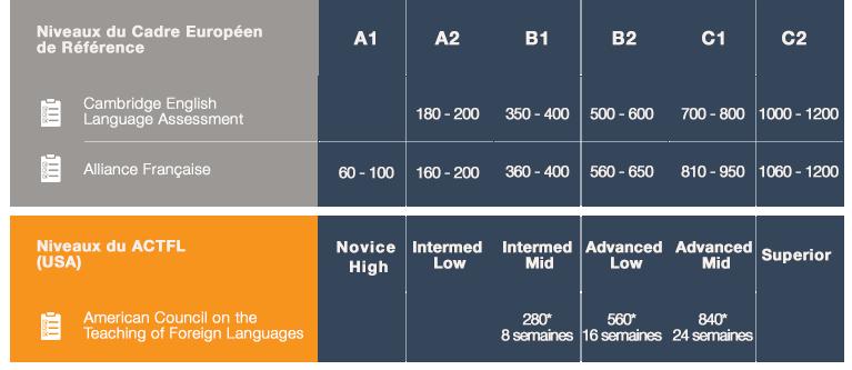 Progressions-linguistiques