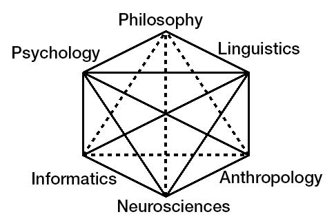 Ciencias cognitivas Ingles